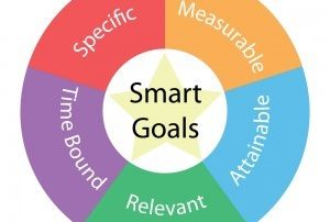 Image showing SMART Goals and their attributes: Specific, Measurable, Attainable, Relevant, Time Bound